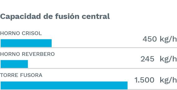 grafica-fusion-central